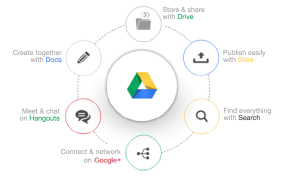 G Suite Business, unlimited storage, email retention & account-wide search